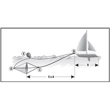 Sea Anchor For Liferaft and Lifeboat - IMPA 330215 330216