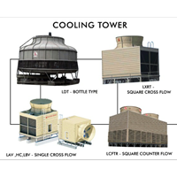 Jual cooling tower