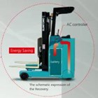 Sell Service Lease Forklift Sumitomo-0818574785