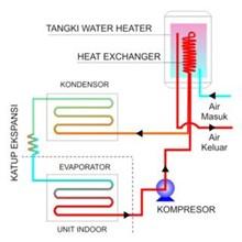 Ac Water Heater