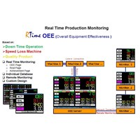 R-Time Production Monitoring