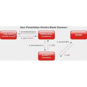 Jasa Bank Garansi By PT  Sentra Garansi Utama