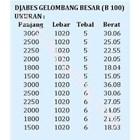 Asbes Gelombang Besar Tipe B100 2