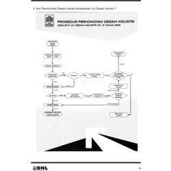 Jasa Desain Industri By Bnl Patent