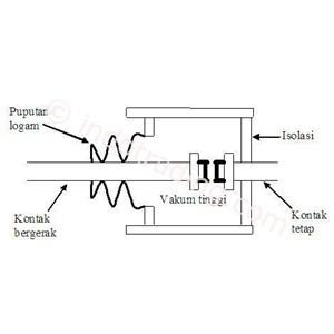 Vakum Circuit Breaker
