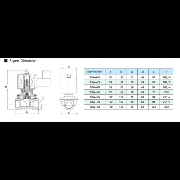 Solenoid Valve TUW - 20 - 220 VAC 2/2 way