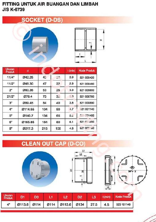 Sell Pvc Pipe Fitting Standard Wavin D From Indonesia By