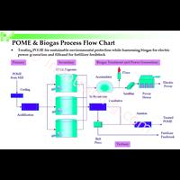 Jual Pembakit Listrik Biogas 2