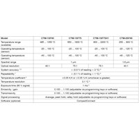 Jual ThermoMETER CTM- 1SF75-C15  2