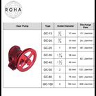 Gear Pump Merk ROHA 1