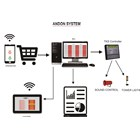 Smart Andon System 2