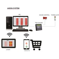 Smart Andon System 1