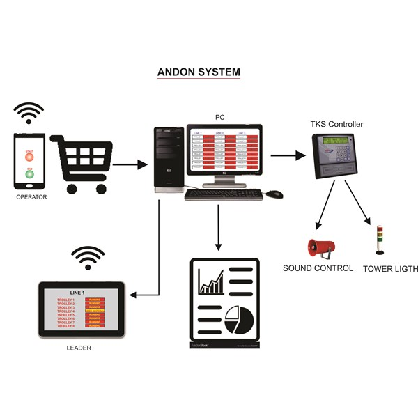 Smart Andon System