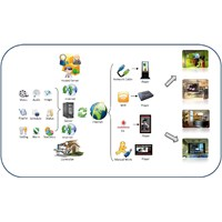 Distributor Digital Signage 3
