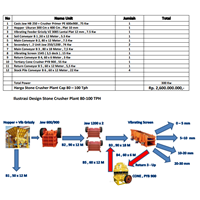Mesin Pertambangan Jaw Cruhser Plat 80 -100 Pth
