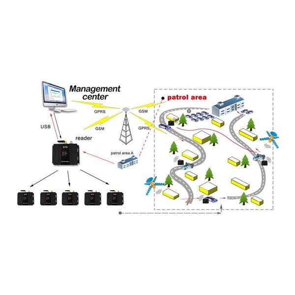 GPS CAR Guard Tour Patrol System  (WM 5000PV+)