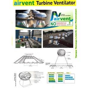Turbin Ventilator Aluminium dan Stainless Steel Pabrik dan Gudang