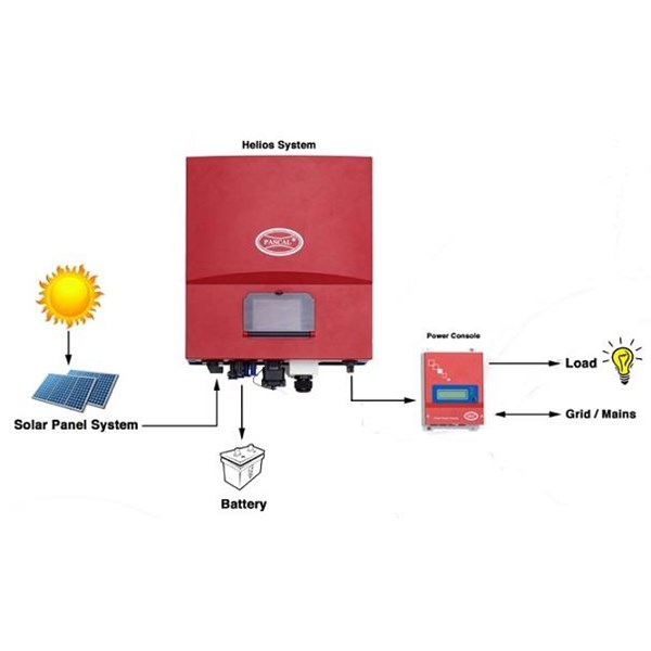 Inverter Self-consumption Pascal Helios