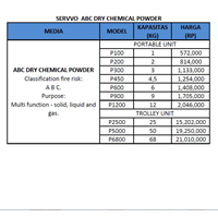 Jual Pemadam Api SERVVO ABC powder 2