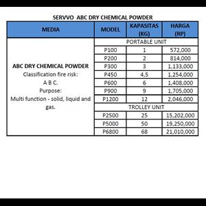 Pemadam Api SERVVO ABC powder
