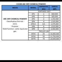 Tabung Pemadam CHUBB ABC powder 1