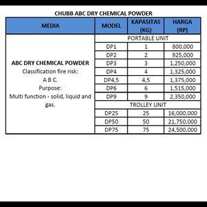 Tabung Pemadam CHUBB ABC powder