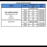 Jual Alat Pemadam Kebakaran CHUBB CO2 2