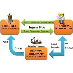 bank garansi dan surety bond By PT  Jasa Mulya Abadi