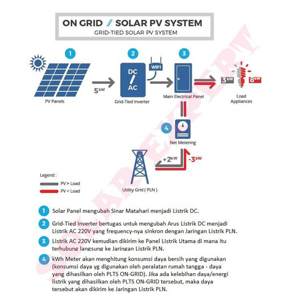 PACKAGE ON-GRID 1KW (Solar Panel and Inverter Told Complete Grid-attached)