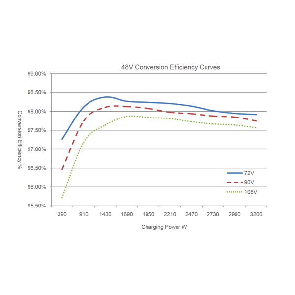 MPPT Controller IT-3415ND (30A -12V-24V-36V-48V-Auto Work-150VDC-Light & Programmable Timer)