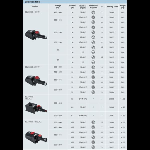 Plug socket explosion proof WAROM seri BCZ8060 GRP / plug socket explotion proof / plug socket anti ledak