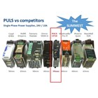DIN Rail Switching Power Supply PULS 24Vdc 40A 960W type QS40.241 3