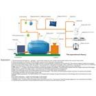 Biogas system  1