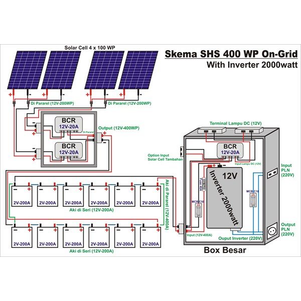 Paket Solar Cell Untuk Rumah 400Wp