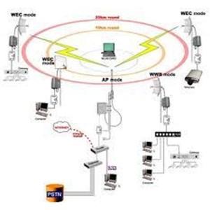 layanan internet 24 jam By PT   Lintas Citra Abadi ( LCA)