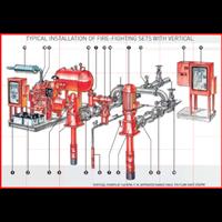 Jual Pompa Pemadam Kebakaran NFPA 20 UL-FM