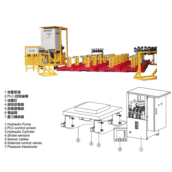 Synchronous Lift System PSC Series