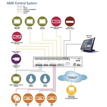 Switch Amx Control System