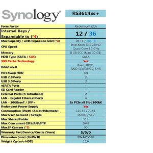 Nas Synology Rs3614xs+