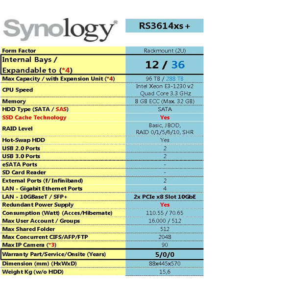 Sell Nas Synology Rs3614xs +