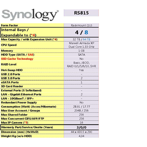Nas Synology Rs815