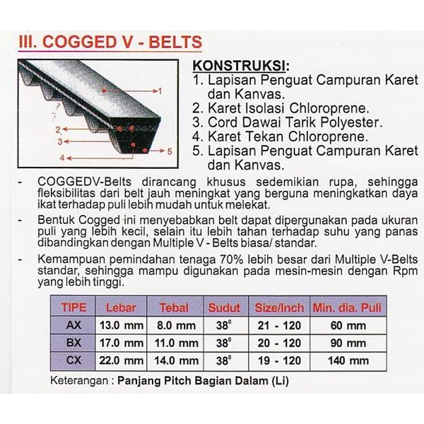 COGGED V-BELTS