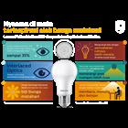 Philips LED Bulb MyCare 4W CDL or WW E27  2