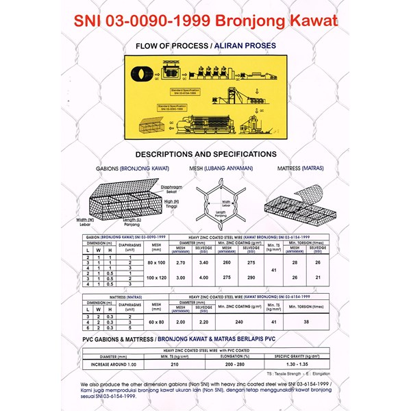 Kawat bronjong uk. 2 x 1 x 1 M; 10 x 12 cm; 2.7 mm; 3.4 mm