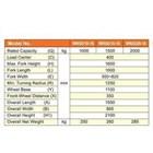 Hand Stacker Manual DALTON Kapasitas 1 sampai 2 Ton Tinggi 1.6 Meter 2
