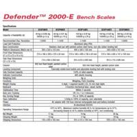 Timbangan Industri Defender 2000 Ohaus 1