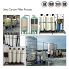 Bioreaktor Tank FT9 Kapasitas 50 meter kubik per hari 2
