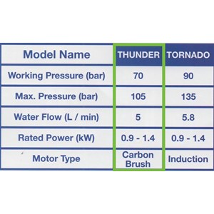 Hyundai High Pressure Washer  Thunder