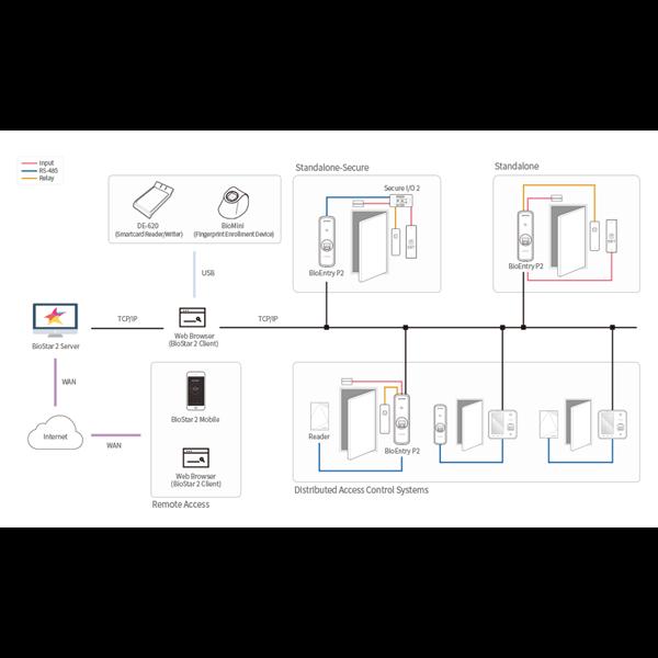 BioEntry P2 Compact IP Fingerprint Device