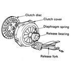 Disc Clutch (Plat Kopling) 3
